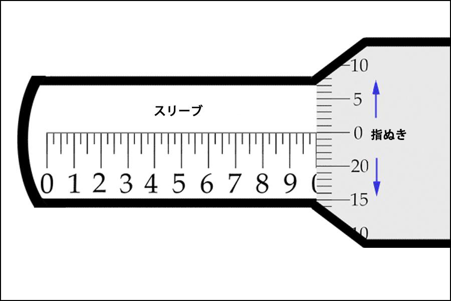 マイクロメーターの使用方法-マイクロメーター測定