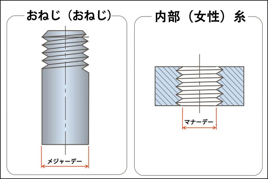 旋盤で糸を切る方法