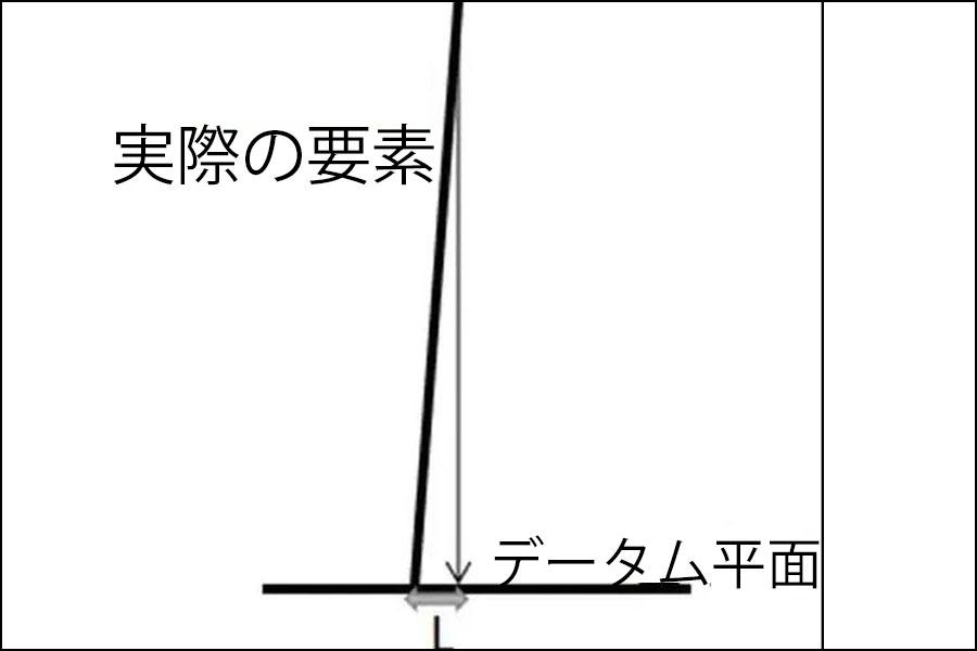 図1 データム平面