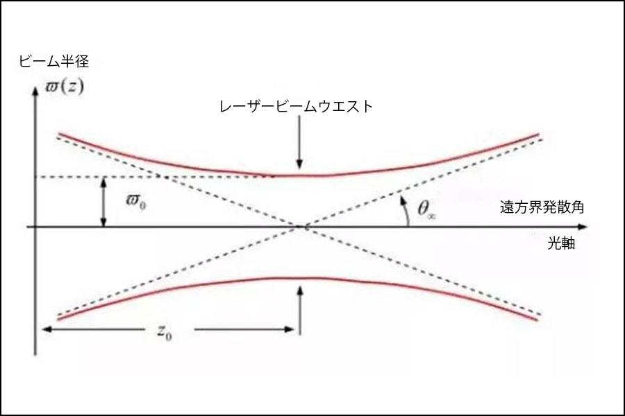 図2 レーザービームウエスト
